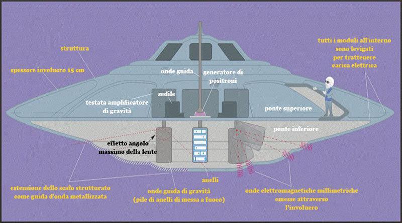 Come funziona un disco volante Ufo