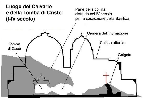 Luogo della tomba di Gesù Cristo