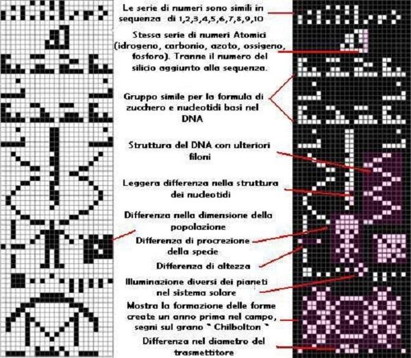 Il messaggio di Arecibo 1974 e risposta 2001