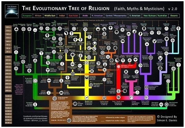 albero evolutivo delle religioni